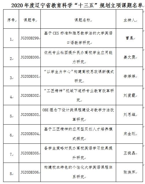 """7、我校8项课题获2020年度辽宁省教育科学""""十三五""""规划课题立项(1)"""