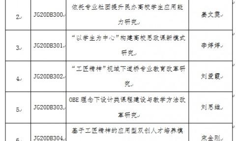 【喜报】我校8项课题获2020年度辽宁省